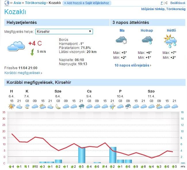 A törökországi Kozakli térségében sincsen jó idő, és mostanában nem is lesz…(forrás: foreca.hu)