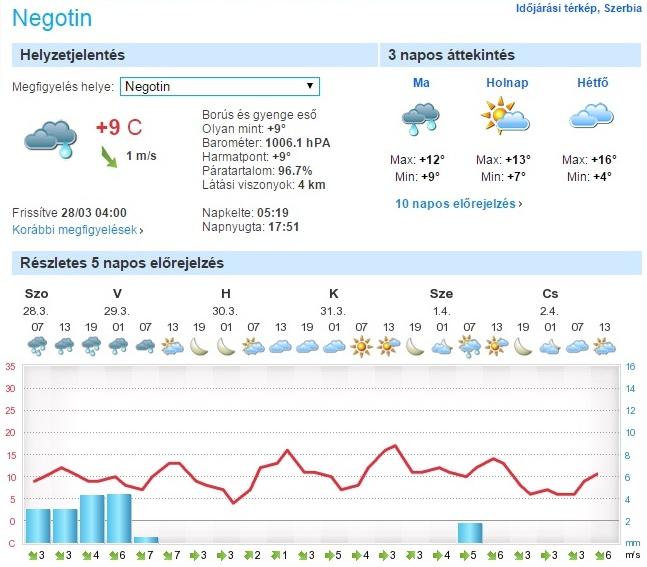 Rövidtávú előrejelzés a Negotin térségére (forrás: foreca.hu)