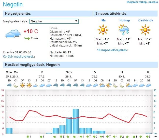 """Csak reggel volt """"jó idő"""" Negotinban aztán hamar beborult (forrás: foreca.hu)"""