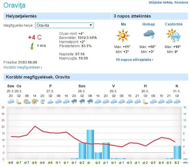 Közeli város Oravicabánya időjárása Veca érkezésekor, erősen borult volt (forrás: foreca.hu)