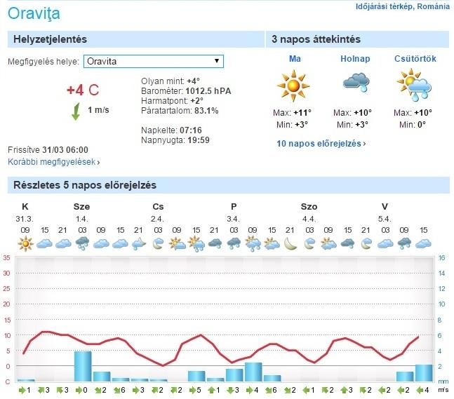 Közeli város Oravicabánya időjárása sem kedvező, de holnap reggel éppen jó idő lesz, talán továbbindul (forrás: foreca.hu)